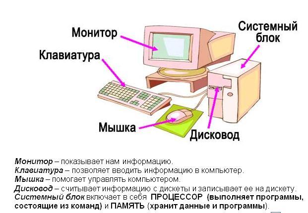 уроки изучения компьютера